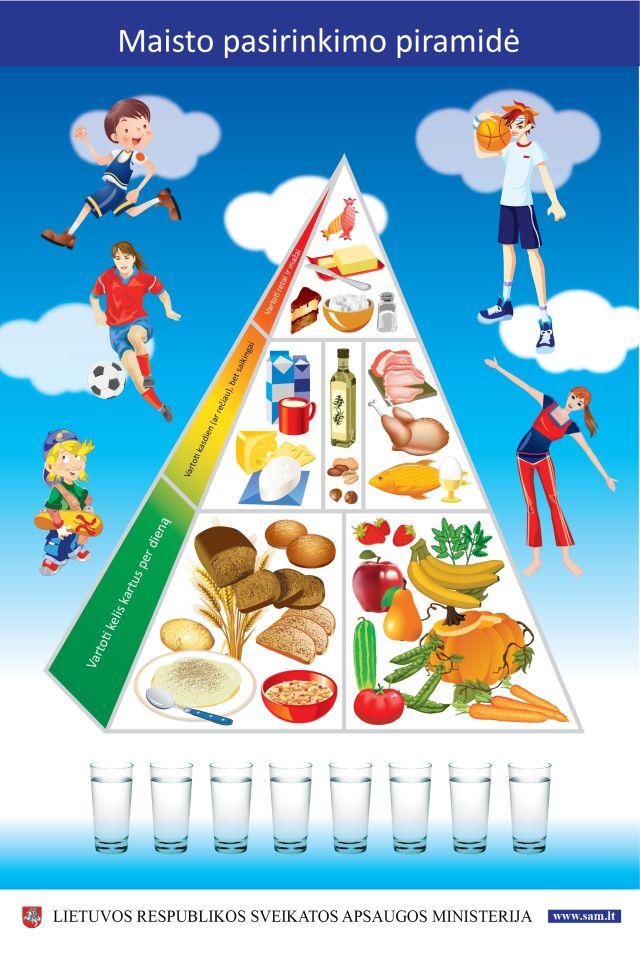 Naujoji sveikos mitybos piramidė