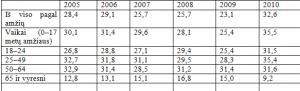 Lietuvos statistikos departamento lentelė