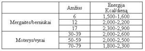 1 lentelė