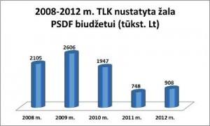 2008-2012 m. TLK nustatyta žala PSDF biudžetui
