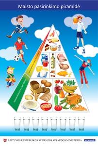 Sveikos mitybos piramidė