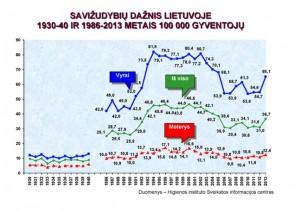 Savižudybių dažnis Lietuvoje