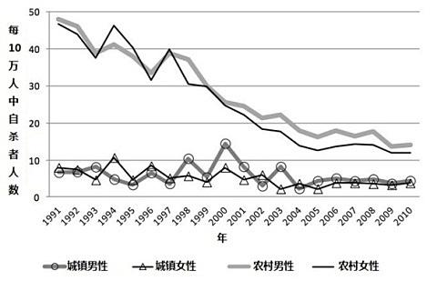 Savižudybių dažnis Kinijoje