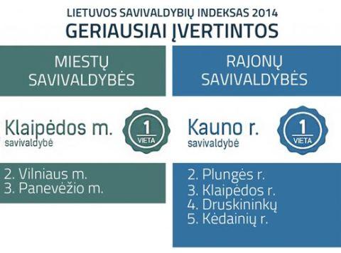 Lietuvos savivaldybių indeksas 2014