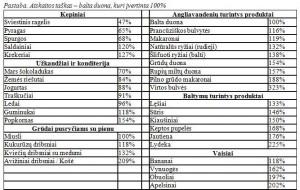 Produktų sotumo lentelė