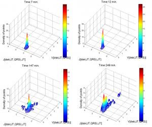 Pasiūlyto originalaus trimačio hipotenzijos prognozės žymens pokyčiai