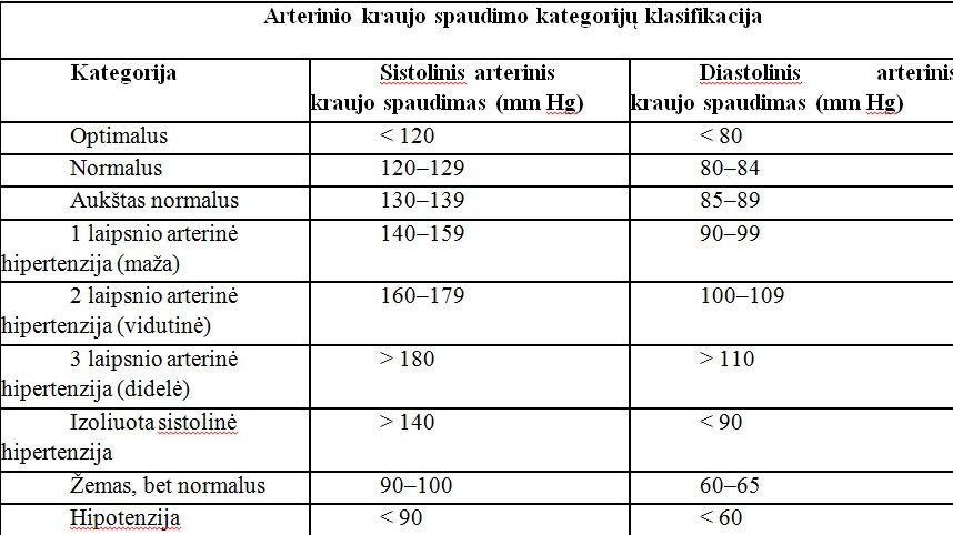 hipertenzija daugelį metų)
