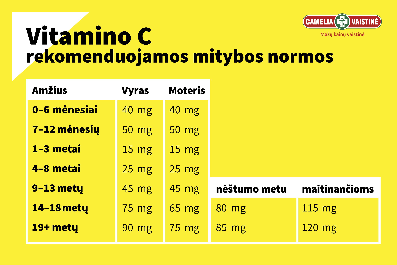 Vitamino C normos plakatas