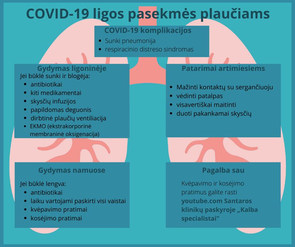 COVID-19 pasekmės plaučiams, lentelė