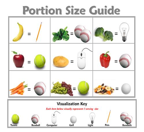 Porcijų dydžių palyginimas