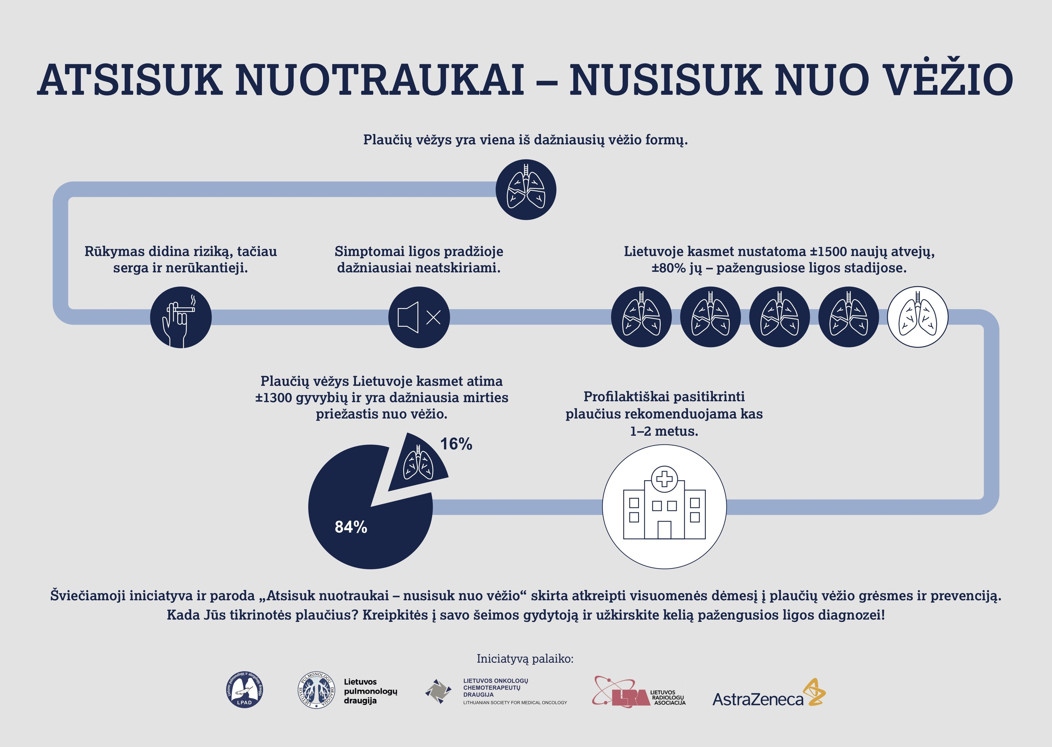 Infografikas apie plaučių vėžį