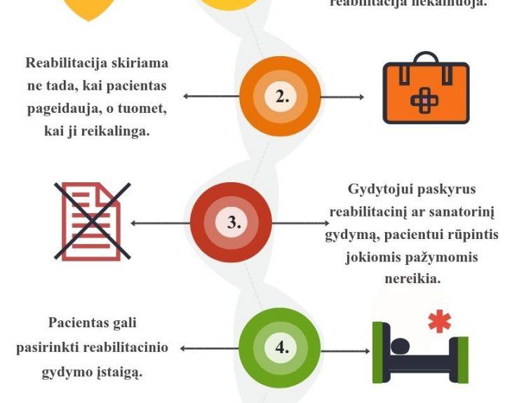 hipertenzijos 2 laipsnio reabilitacija)
