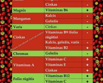 vitaminai ir mineralai hipertenzijai gydyti
